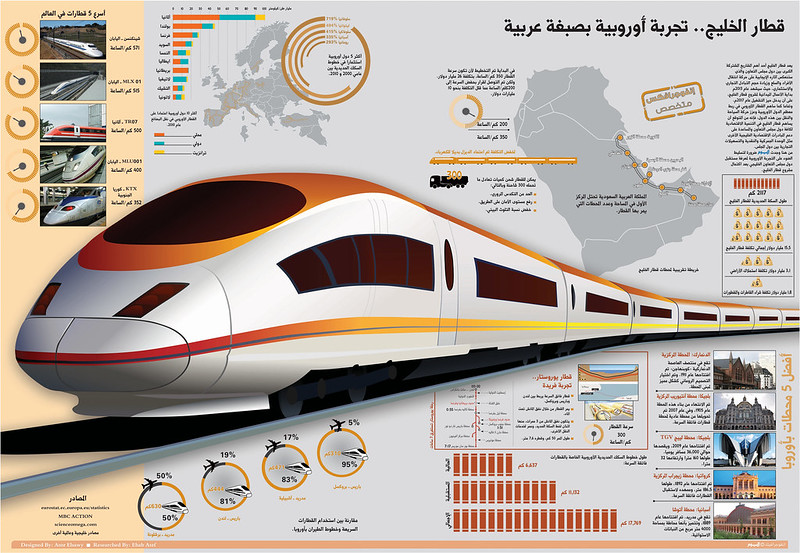 Gulf train, infographic by Amr Elsawy