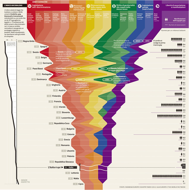 Rainbow Europe Country Index