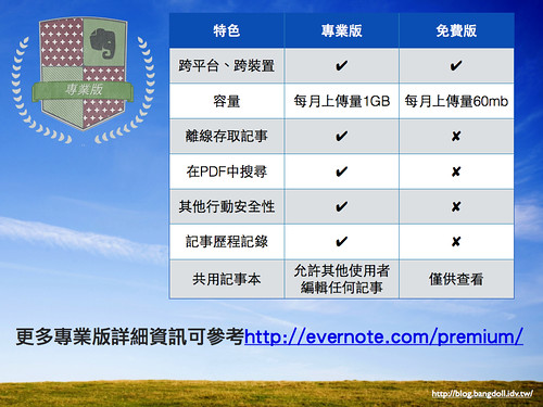 Evernote 雲端筆記本.007