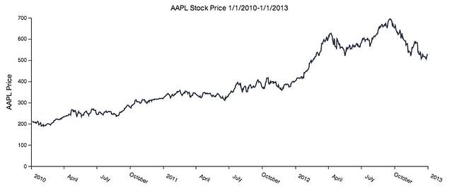 Stock plot