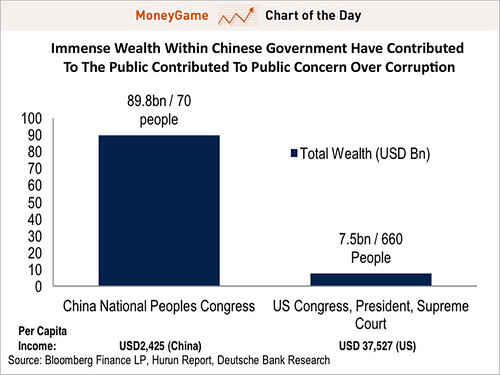 chart-of-the-day-chinese-politicians-are-ridiculously-wealthy