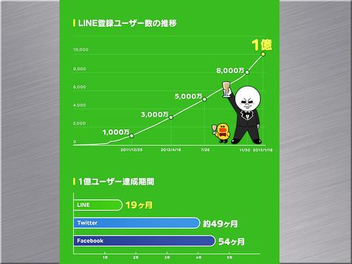 Line 的認識與商務應用.016