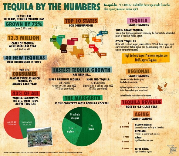 Tequila By The Numbers