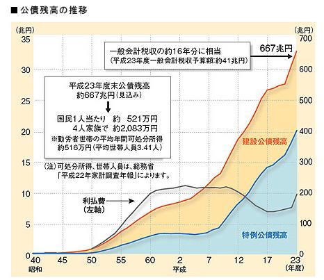 公債残高の推移