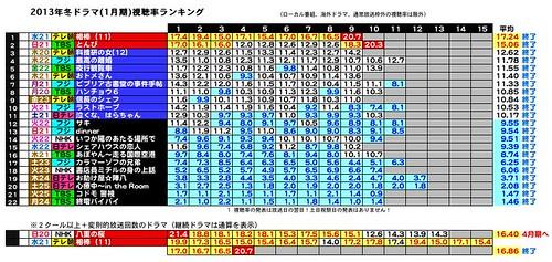 2013年冬ドラマ(1月期)視聴率ランキング2013-1-4-1.jpeg