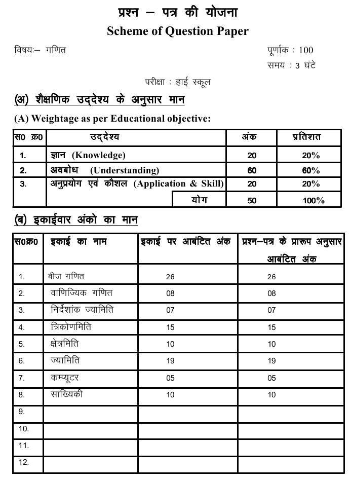 Chattisgarh Board Class 10 Scheme and Blue Print of Mathematics