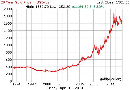 Gambar grafik chart pergerakan harga emas dunia 20 tahun terakhir per 12 April 2013