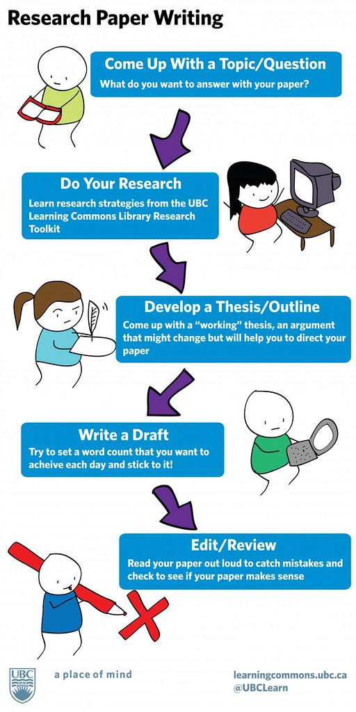 infographic tips for writing a research paper american tesol  post navigation