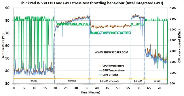 ThinkPad W530 CPU and GPU stress test (intel integrated GPU 2 - CPU throttling)
