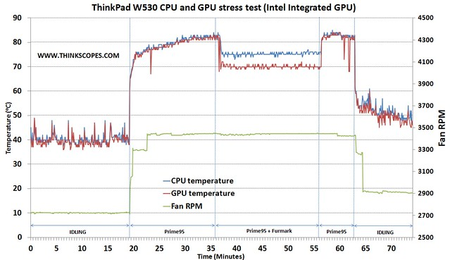 ThinkPad W530 CPU and GPU stress test (intel integrated GPU)