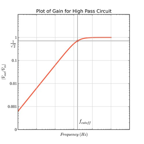 high pass gain