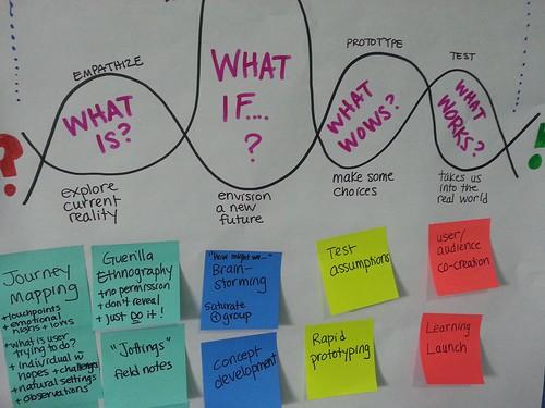 「碰撞創意、誘發想像」創意大師 David Kelley 教你如何擁有設計思考