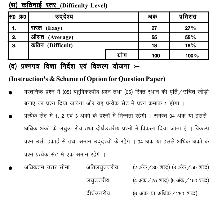 Chattisgarh Board Class 10 Scheme and Blue Print of Sanskrit
