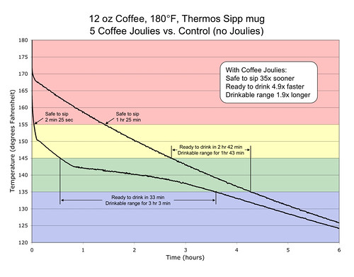 Coffee Joulies Temperature Chart