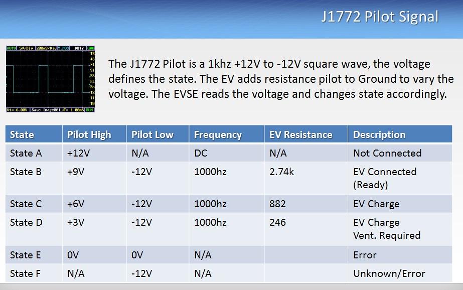 J1772basics Open Evse The Basics Of The J1772 Pilot
