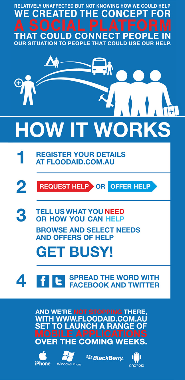 Floodaid.com.au - how it works