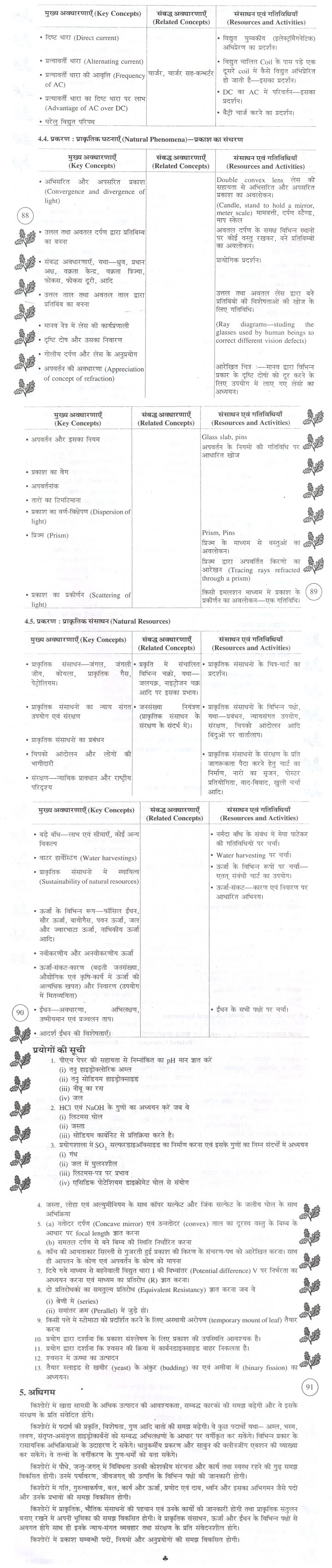 Bihar Board Secondary Syllabus - Science