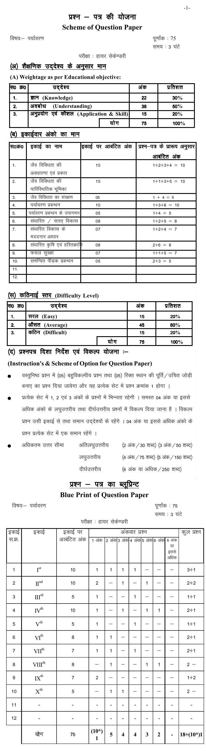 Chattisgarh Board Class 12 Scheme and Blue Print of Environmental