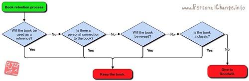 Book flowchart