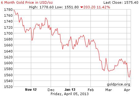 Gambar grafik chart pergerakan harga emas dunia 6 bulan terakhir per 05 April 2013