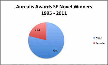 Aurealis SF novel winners