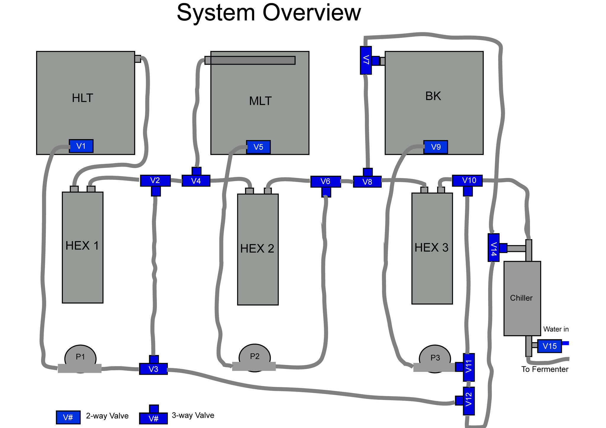 how to build a heat exchanger for brewing