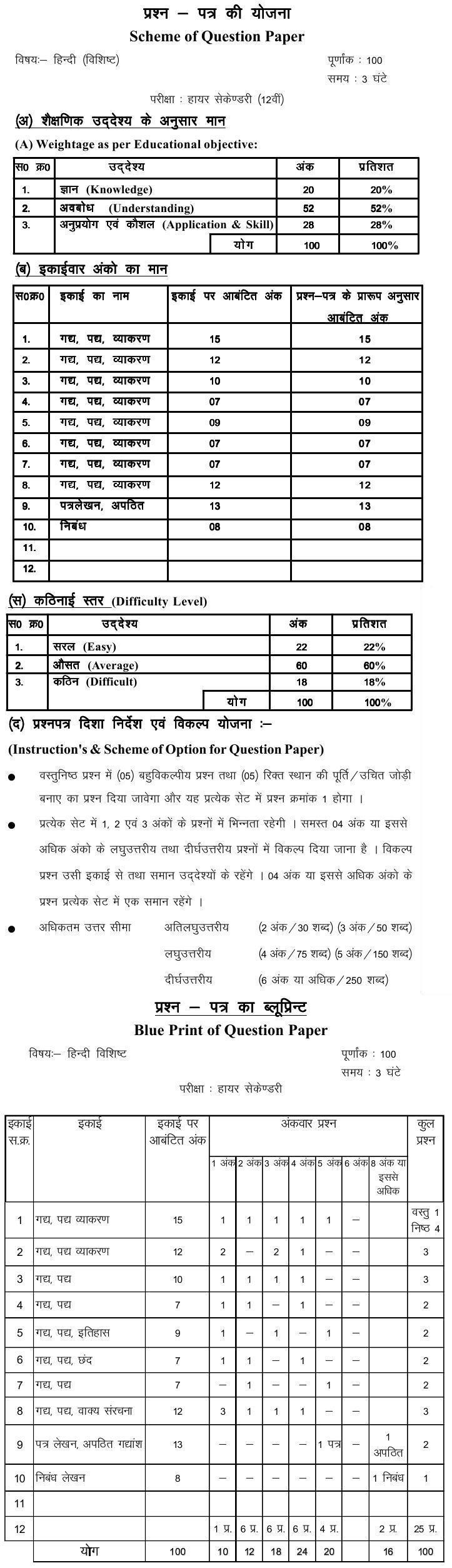 Chattisgarh Board Class 12 Scheme and Blue Print of Hindi Special