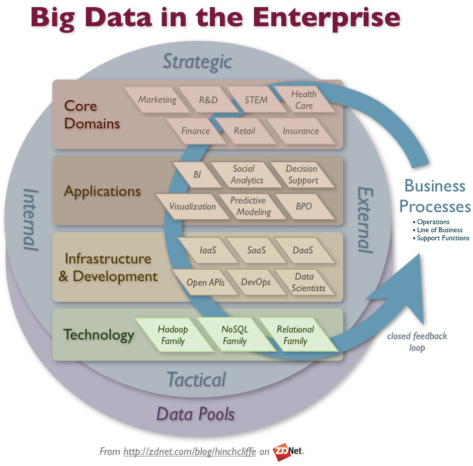 Connecting Big Data to Business Processes
