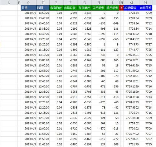 加權&期指分時資料紀錄