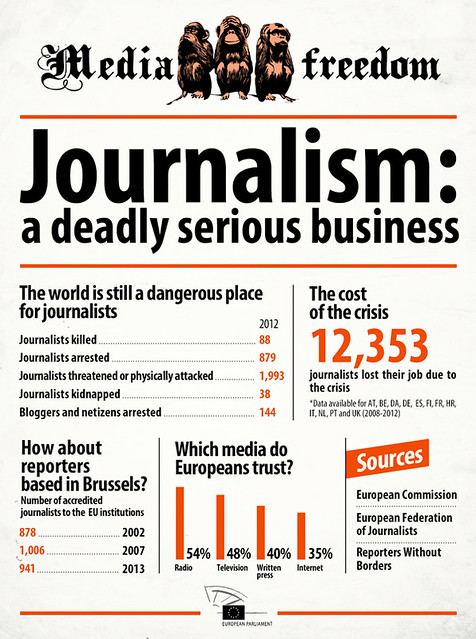 Press Freedom Day: the challenges facing journalists today