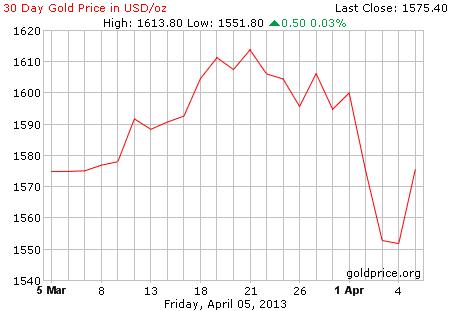 Gambar grafik chart pergerakan harga emas dunia 30 hari terakhir per 05 April 2013
