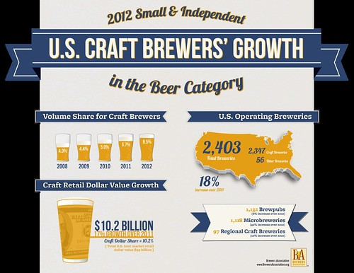 U.S. Small & Independent Breweries in 2012