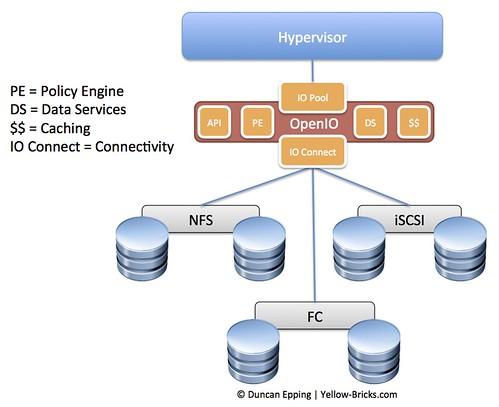 future of software defined storage - OpenIO?