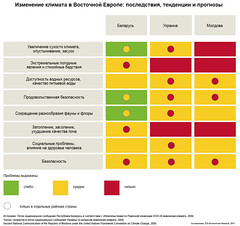 Climate change in Eastern Europe: impacts, trends and projections / Изменение климата в Восточной Европе: последствия, тенденции и прогнозы