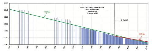 water decline