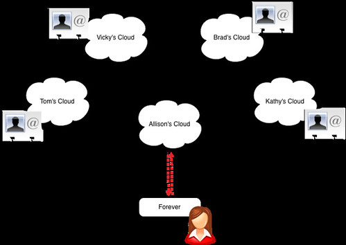 Subscriptions between personal clouds provide the contacts in Forever.