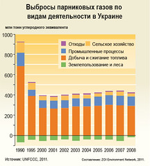 Total greenhouse gas emissions by sector in Ukraine / Выбросы парниковых газов по видам деятельности в Украине