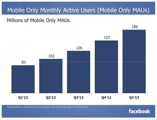 Facebook Mobile only MAU(1Q-2013)