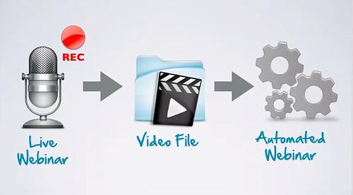 ライブウェビナー、動画に変換、自動ウェビナーへ