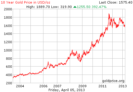 Gambar grafik chart pergerakan harga emas dunia 10 tahun terakhir per 05 April 2013
