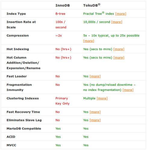 TokuDB vs. InnoDB