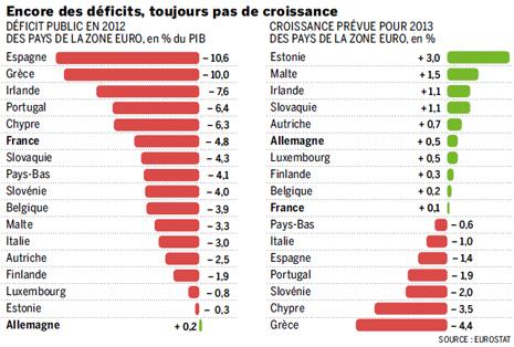 13d23 LMonde Déficit España y zona euro Uti 465