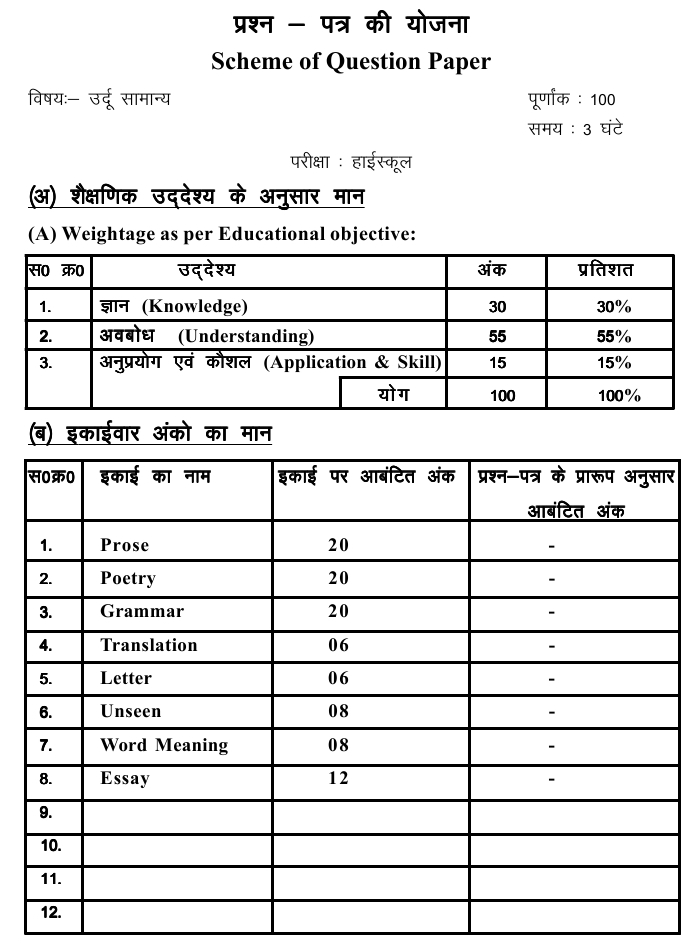 Chattisgarh Board Class 10 Scheme and Blue Print of Urdu General