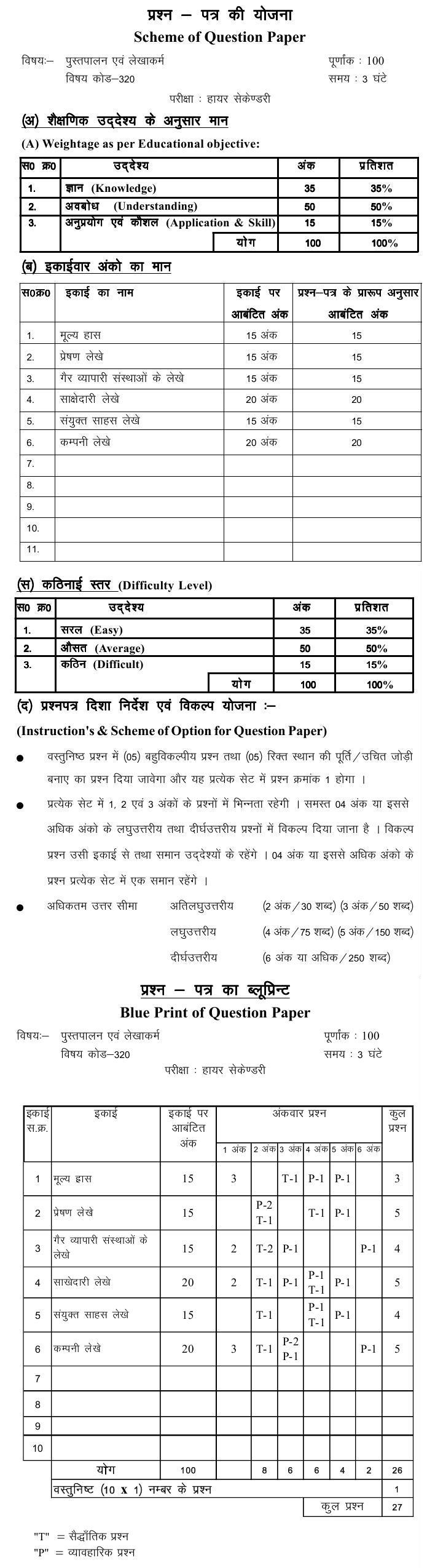 Chattisgarh Board Class 12 Scheme and Blue Print of Pustapalan evam lekhakarma