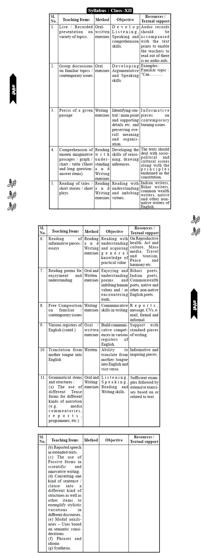 Bihar Board Senior Secondary Syllabus - Lit./Lang.