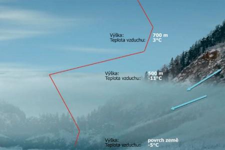 Teplota na horách - co všechno způsobila loni vzimě