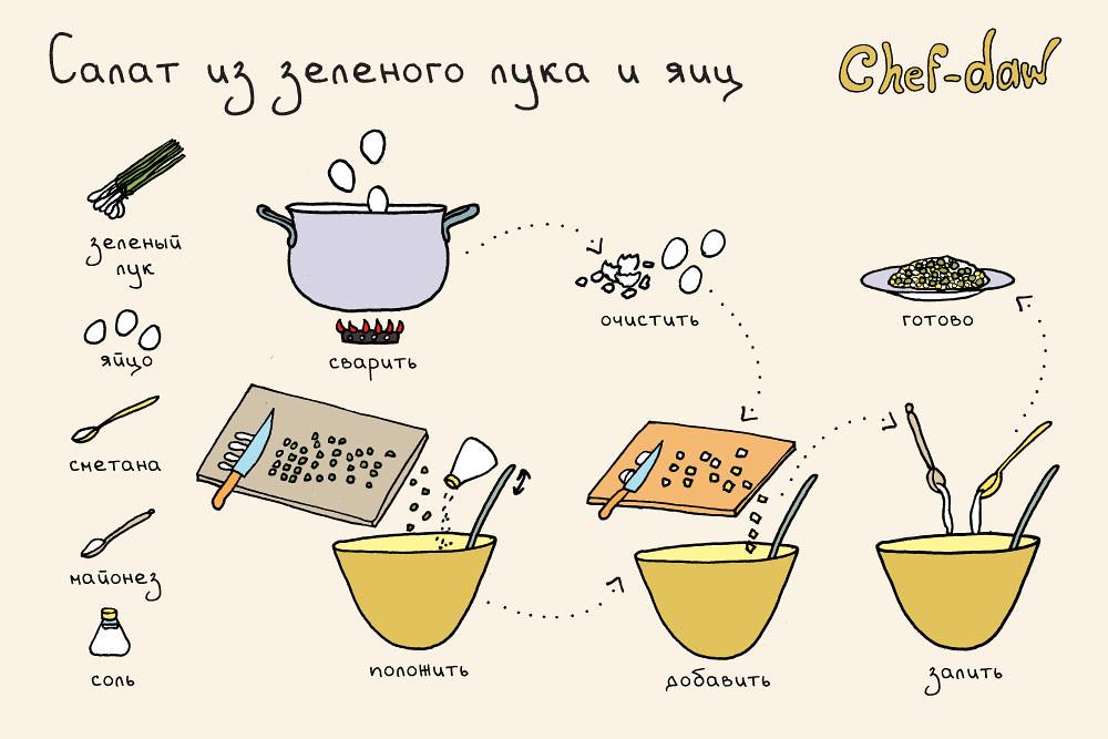 chef_daw_salat_iz_zelenogo_luka_i_yaits