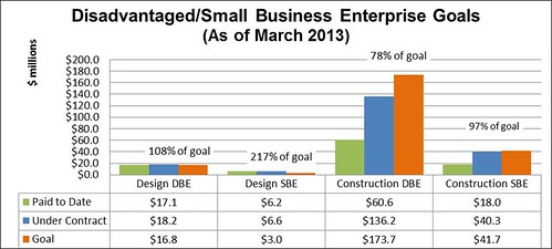 Graph showing amounts already paid, under contract and the goals for disadvantaged and small business contracts