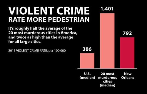 Nola crime Stats