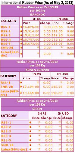 Monthly The prices shown above do not include VAT @4% on purchase and expenses towards packing, transportation, warehousing  and other incidentals